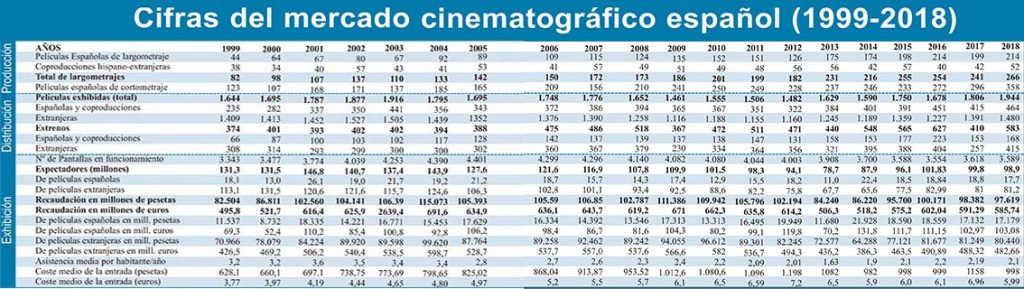 Datos del mercado cinematográfico español según datos oficiales del ICAA en las últimas dos décadas.